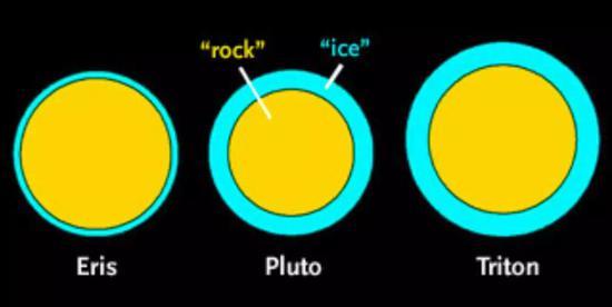 阋神星(Eris)、冥王星(Pluto)与海卫一(Triton)的大小比较。其中黄色代表岩石,蓝色代表表层的冰。