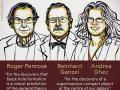 长文读懂2020诺贝尔物理学奖:黑洞和银河系最黑暗的秘密